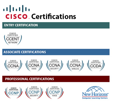 CISCO Certification Paths at New Horizons Birmingham